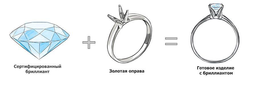 Для круглого бриллианта можно выбрать готовую оправу и получить таким образом быстро готовое изделие
